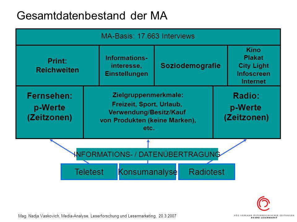 Mag. Nadja Vaskovich, Media-Analyse, Leserforschung und Lesermarketing, 20.3.2007 Gesamtdatenbestand der MA TeletestKonsumanalyseRadiotest INFORMATION