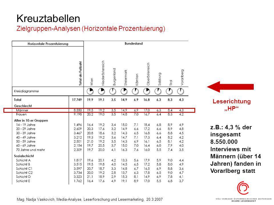 Mag. Nadja Vaskovich, Media-Analyse, Leserforschung und Lesermarketing, 20.3.2007 Kreuztabellen Zielgruppen-Analysen (Horizontale Prozentuierung) z.B.