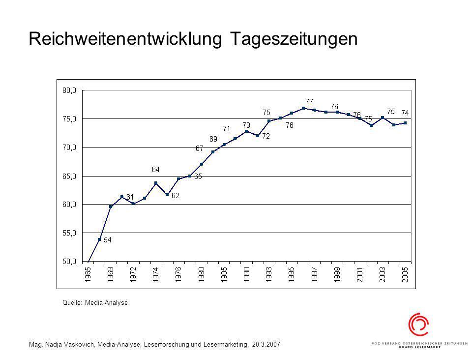 Mag. Nadja Vaskovich, Media-Analyse, Leserforschung und Lesermarketing, 20.3.2007 Reichweitenentwicklung Tageszeitungen Quelle: Media-Analyse