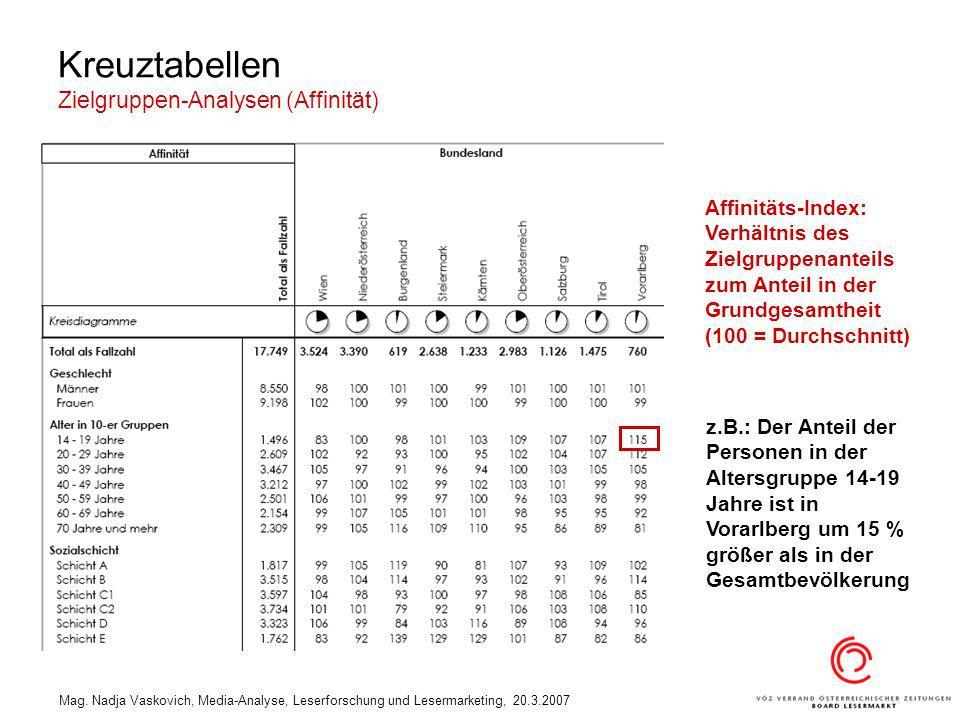 Mag. Nadja Vaskovich, Media-Analyse, Leserforschung und Lesermarketing, 20.3.2007 Kreuztabellen Zielgruppen-Analysen (Affinität) z.B.: Der Anteil der