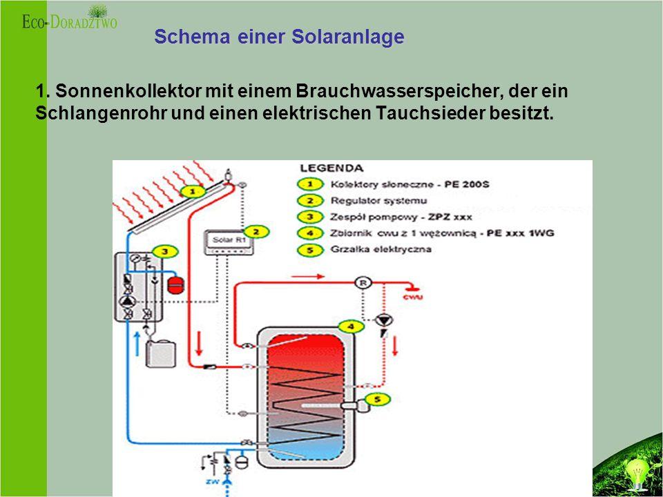 Schema einer Solaranlage 1.
