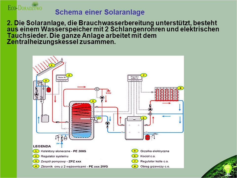 Schema einer Solaranlage 2.