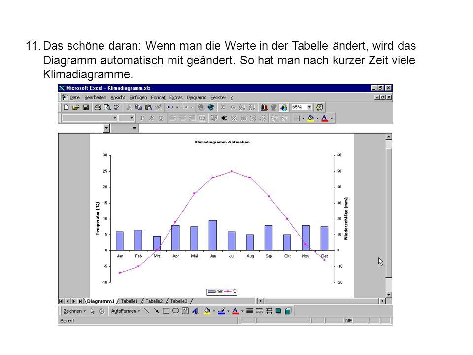 11.Das schöne daran: Wenn man die Werte in der Tabelle ändert, wird das Diagramm automatisch mit geändert. So hat man nach kurzer Zeit viele Klimadiag