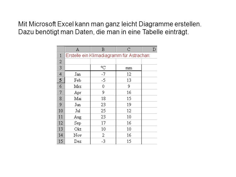 Mit Microsoft Excel kann man ganz leicht Diagramme erstellen. Dazu benötigt man Daten, die man in eine Tabelle einträgt.