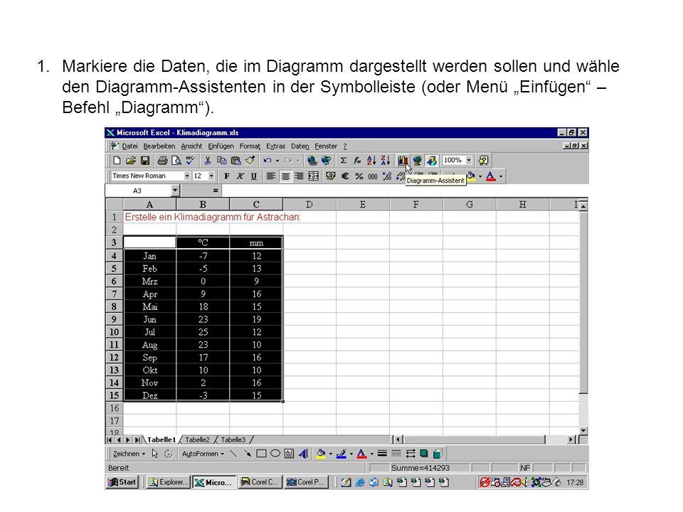 1.Markiere die Daten, die im Diagramm dargestellt werden sollen und wähle den Diagramm-Assistenten in der Symbolleiste (oder Menü Einfügen – Befehl Diagramm).