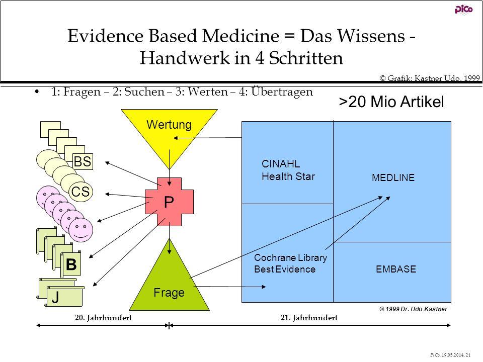 PiCo, 19.05.2014, 21 MEDLINE EMBASE CINAHL Health Star Cochrane Library Best Evidence Evidence Based Medicine = Das Wissens - Handwerk in 4 Schritten