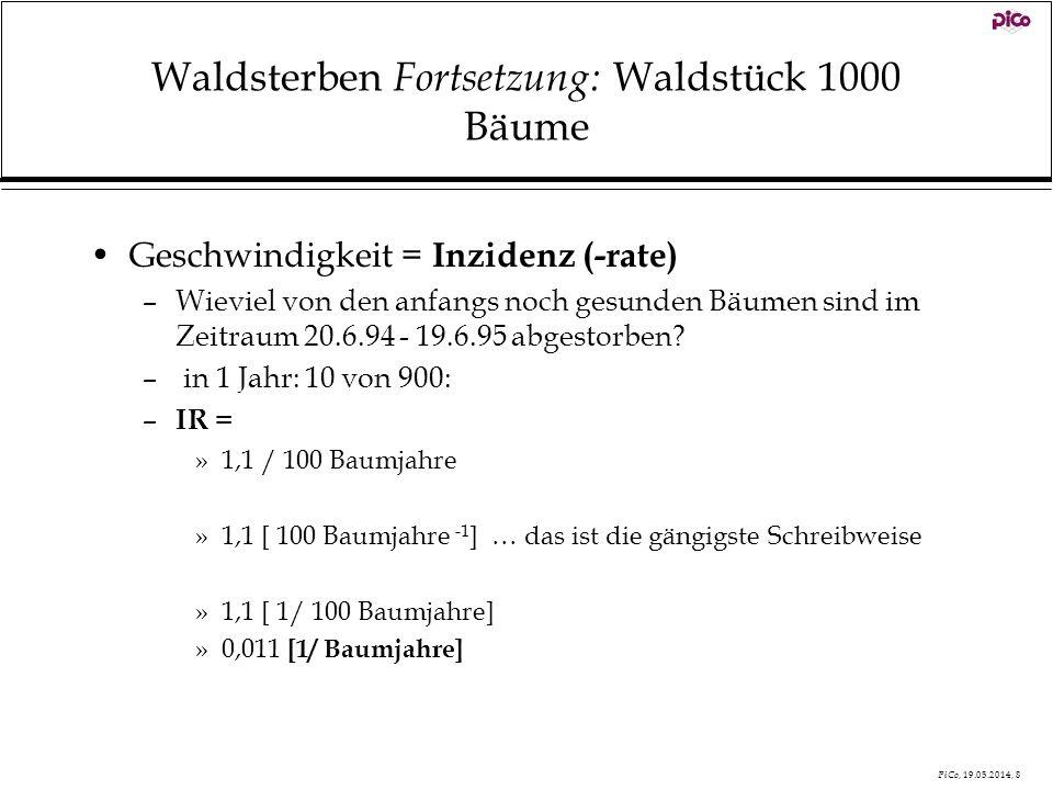 PiCo, 19.05.2014, 8 Waldsterben Fortsetzung: Waldstück 1000 Bäume Geschwindigkeit = Inzidenz (-rate) –Wieviel von den anfangs noch gesunden Bäumen sin