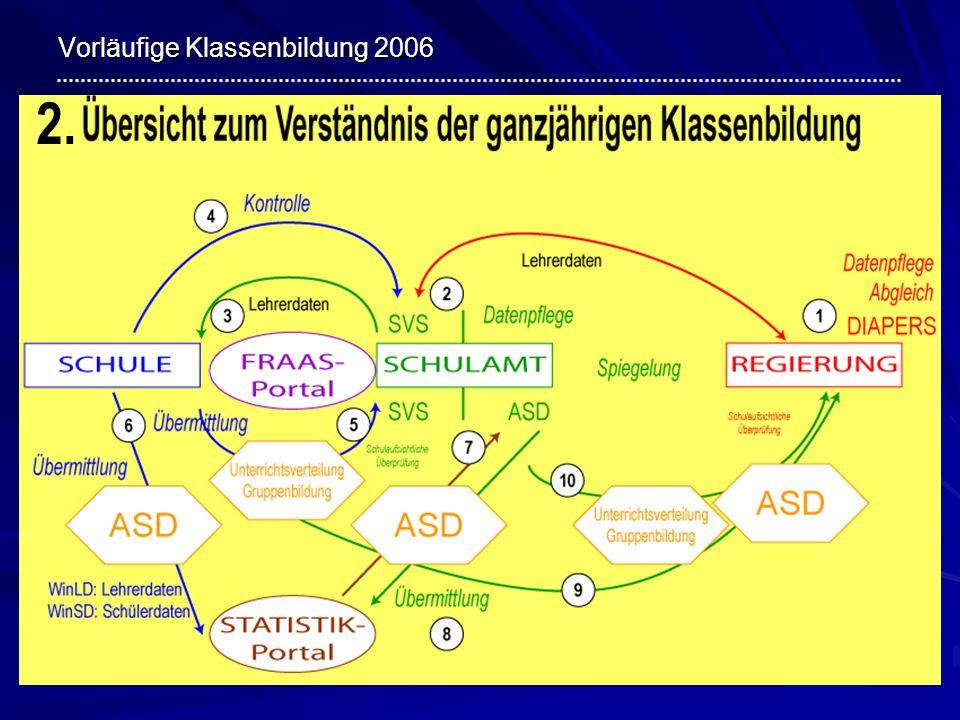 Vorläufige Klassenbildung 2006 3.Arbeitsschritte 1.