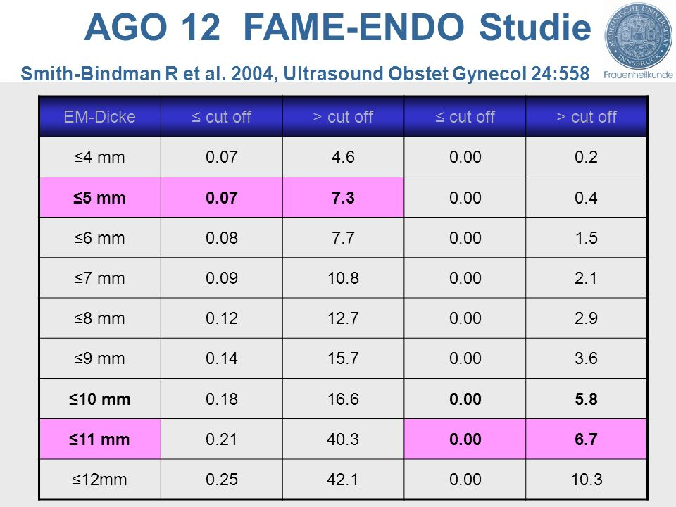 AGO 12 FAME-ENDO Studie EM-Dicke cut off> cut off cut off> cut off 4 mm0.074.60.000.2 5 mm0.077.30.000.4 6 mm0.087.70.001.5 7 mm0.0910.80.002.1 8 mm0.1212.70.002.9 9 mm0.1415.70.003.6 10 mm0.1816.60.005.8 11 mm0.2140.30.006.7 12mm0.2542.10.0010.3 Smith-Bindman R et al.