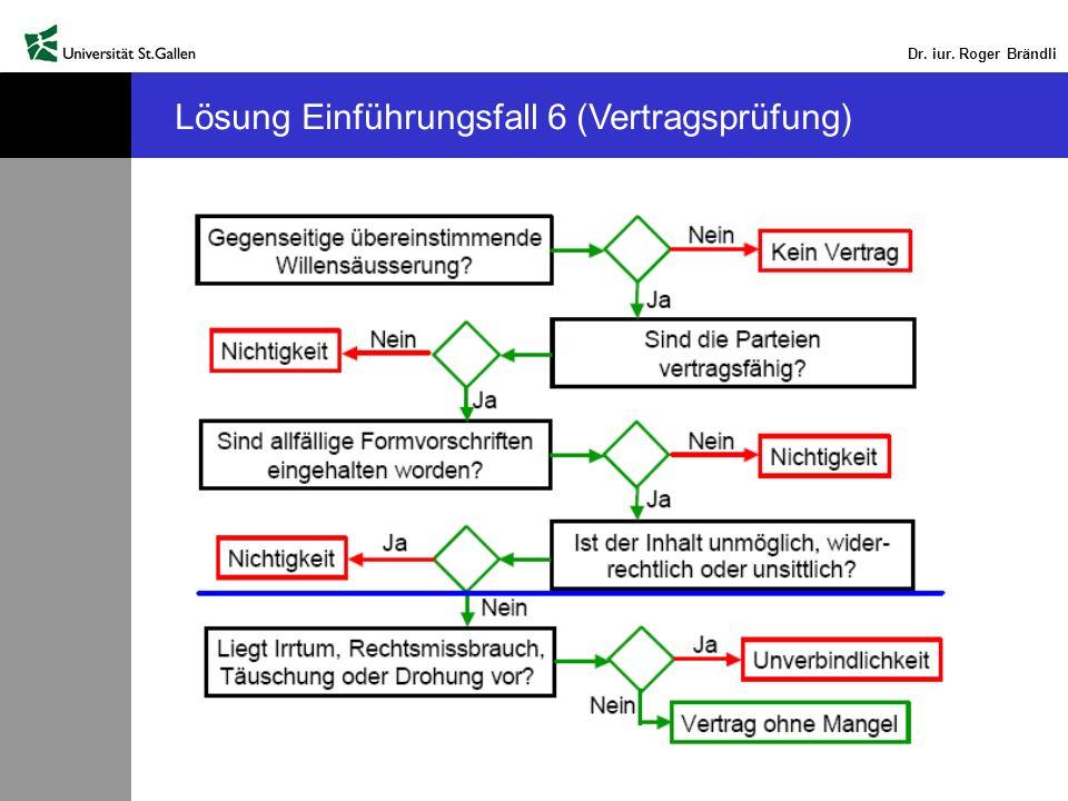 Dr. iur. Roger Brändli Lösung Einführungsfall 6 (Vertragsprüfung)