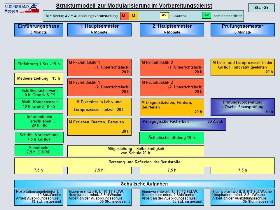 M = Modul; AV = Ausbildungsveranstaltung MM Strukturmodell zur Modularisierung im Vorbereitungsdienst Sts -Gi Prüfungsvorbereitung + Zweite Staatsprüfung 20 h M Lehr- und Lernprozesse in der G/HR/F innovativ gestalten 20 h 7,5 h Beratung und Reflexion der Berufsrolle Eigenverantwortl.