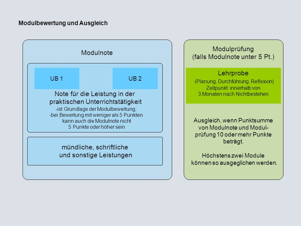 Note für die Leistung in der praktischen Unterrichtstätigkeit Modulbewertung und Ausgleich Modulnote UB 1 -ist Grundlage der Modulbewertung; -bei Bewe