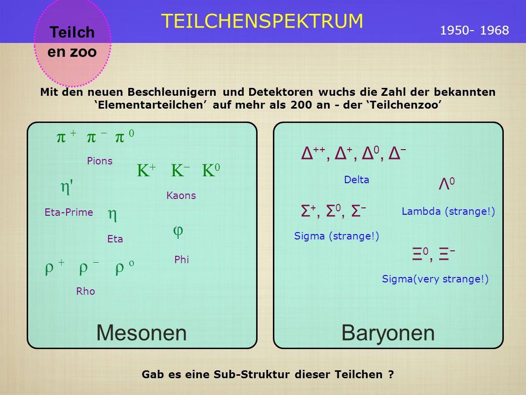 TEILCHENSPEKTRUM Teilch en zoo 1950- 1968 Baryonen Δ ++, Δ +, Δ 0, Δ Delta Λ 0 Lambda (strange!) Σ +, Σ 0, Σ Sigma (strange!) Ξ 0, Ξ Sigma(very strange!) Mesonen π + π π 0 Pions K+K+ K K0K0 Kaons η Eta η Eta-Prime ρ + ρ ρ o Rho φ Phi Mit den neuen Beschleunigern und Detektoren wuchs die Zahl der bekannten Elementarteilchen auf mehr als 200 an - der Teilchenzoo Gab es eine Sub-Struktur dieser Teilchen ?