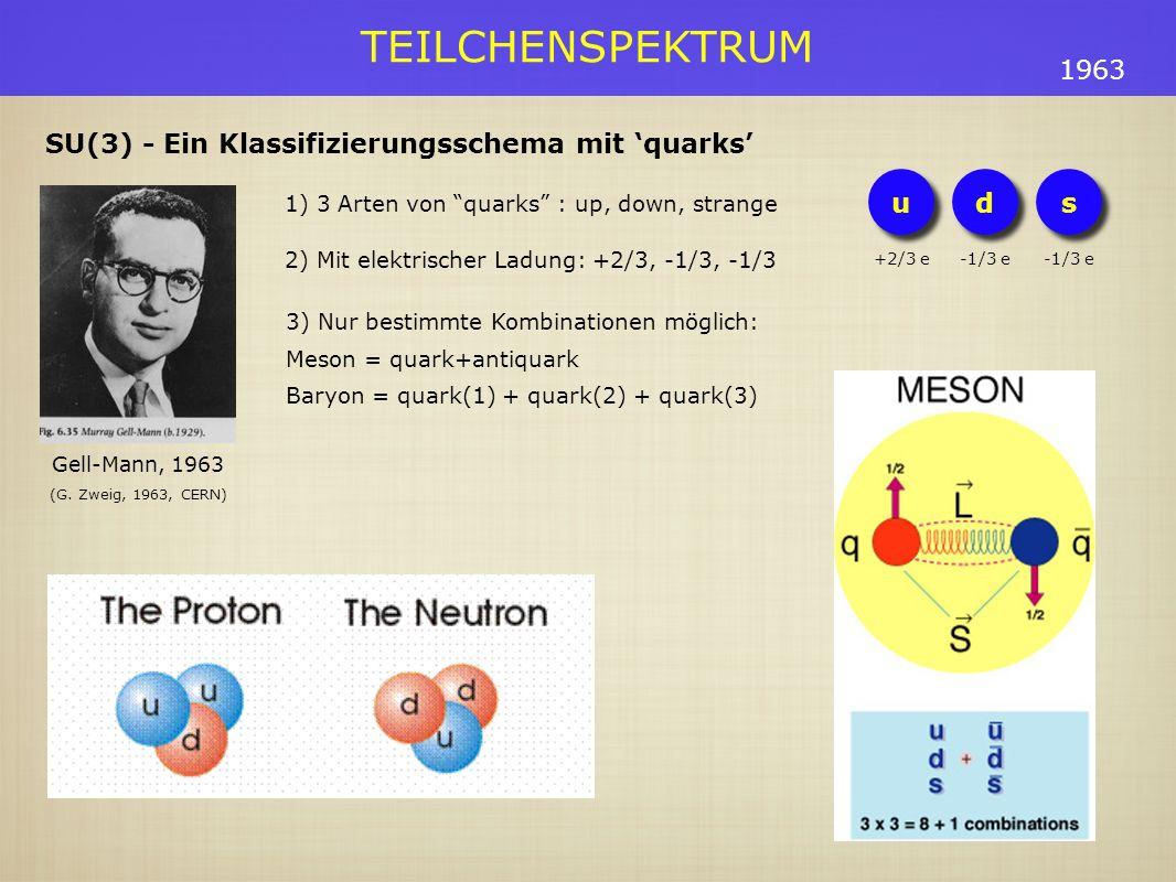 TEILCHENSPEKTRUM 3) Nur bestimmte Kombinationen möglich: Meson = quark+antiquark Baryon = quark(1) + quark(2) + quark(3) 1963 SU(3) - Ein Klassifizierungsschema mit quarks Gell-Mann, 1963 1) 3 Arten von quarks : up, down, strange 2) Mit elektrischer Ladung: +2/3, -1/3, -1/3 (G.