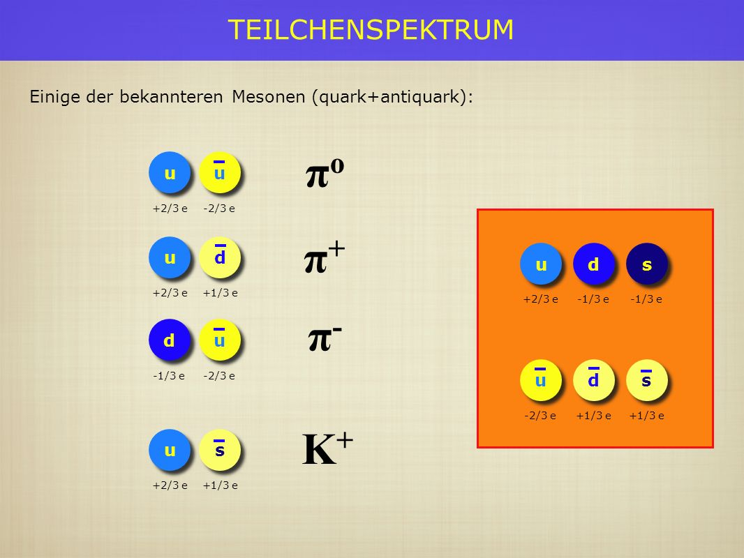 TEILCHENSPEKTRUM d d -1/3 e u u +2/3 e s s -1/3 e u u -2/3 e d d +1/3 e s s Einige der bekannteren Mesonen (quark+antiquark): u u +2/3 e u u -2/3 e u u +2/3 e d d +1/3 e u u +2/3 e πoπo π+π+ K+K+ s s +1/3 e d d -1/3 e u u -2/3 e π-π-