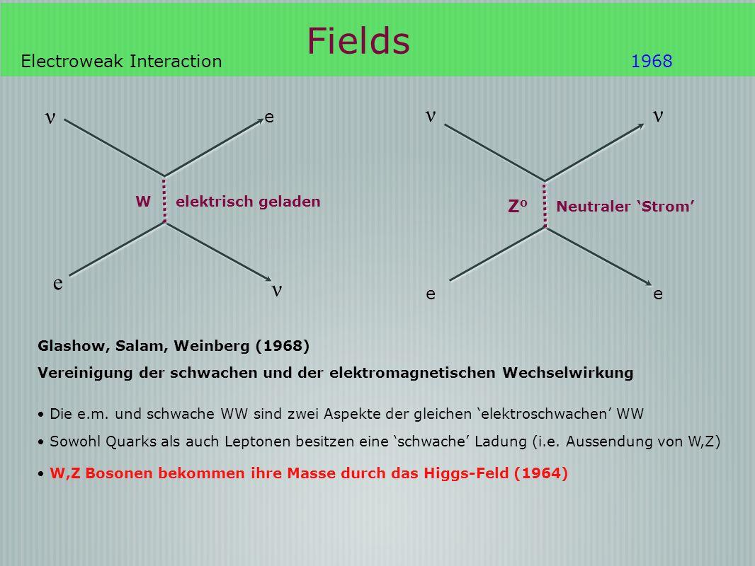 Fields Electroweak Interaction1968 e ZoZo ν e e W elektrisch geladen ν ν Neutraler Strom Glashow, Salam, Weinberg (1968) Vereinigung der schwachen und der elektromagnetischen Wechselwirkung Die e.m.