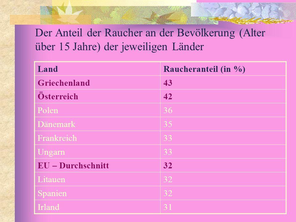 Der Anteil der Raucher an der Bevölkerung (Alter über 15 Jahre) der jeweiligen Länder LandRaucheranteil (in %) Griechenland43 Österreich42 Polen36 Dän