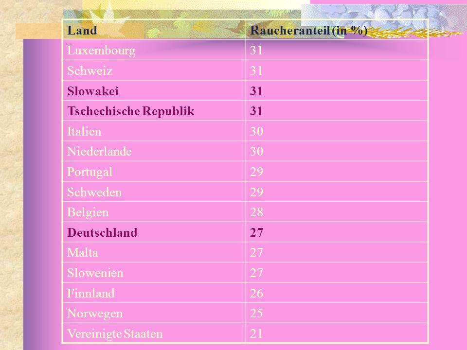 LandRaucheranteil (in %) Luxembourg31 Schweiz31 Slowakei31 Tschechische Republik31 Italien30 Niederlande30 Portugal29 Schweden29 Belgien28 Deutschland