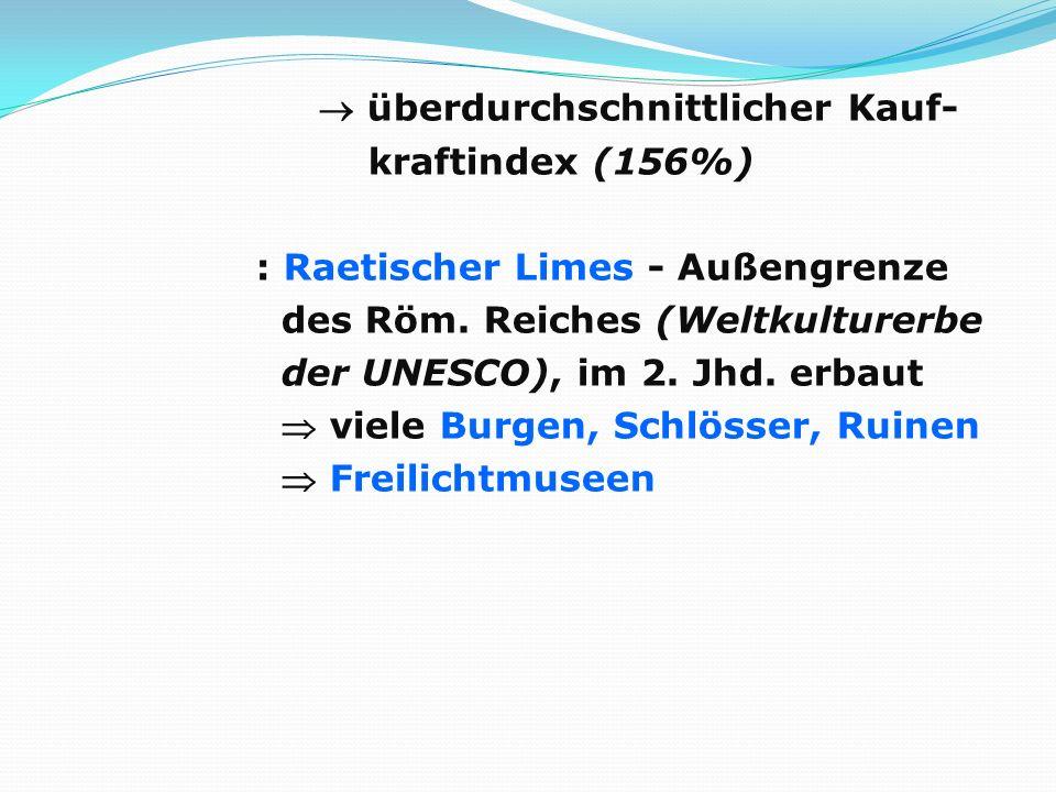 überdurchschnittlicher Kauf- kraftindex (156%) : Raetischer Limes - Außengrenze des Röm. Reiches (Weltkulturerbe der UNESCO), im 2. Jhd. erbaut viele