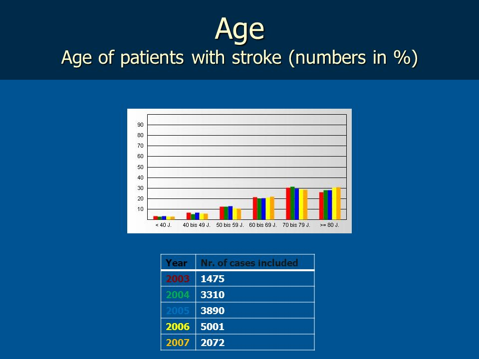 Age Age of patients with stroke (numbers in %) YearNr. of cases included 20031475 20043310 20053890 20065001 20072072