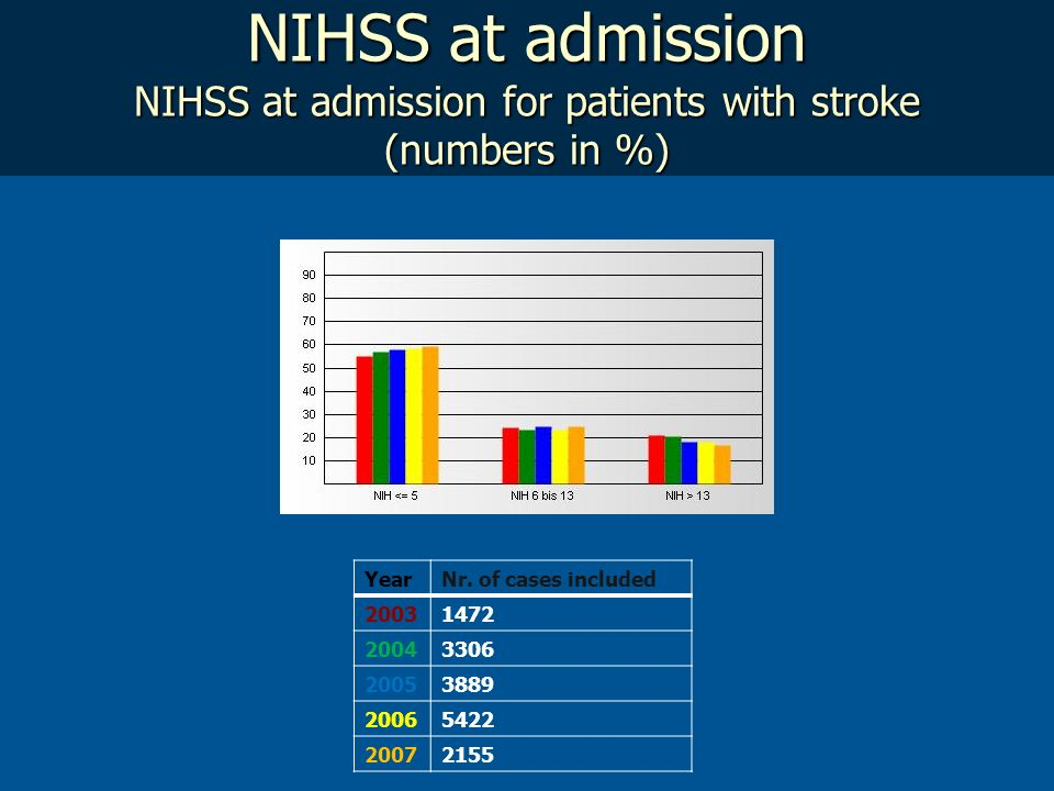 NIHSS at admission NIHSS at admission for patients with stroke (numbers in %) YearNr. of cases included 20031472 20043306 20053889 20065422 20072155