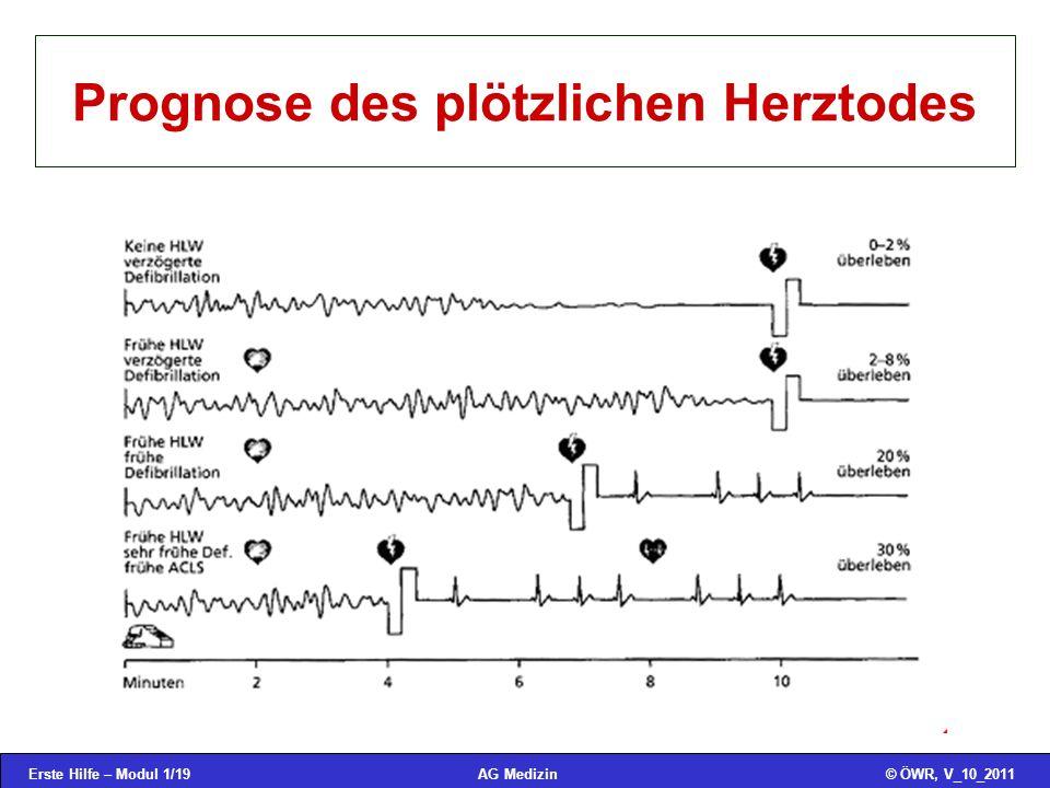 Erste Hilfe – Modul 1/19© ÖWR, V_10_2011AG Medizin Prognose des plötzlichen Herztodes