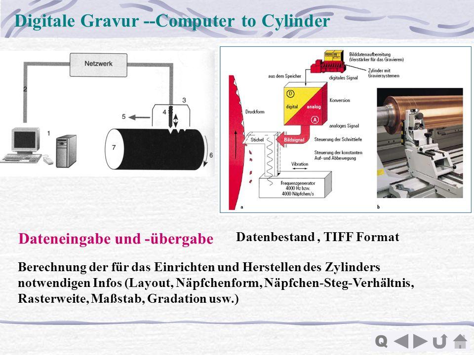 Q Digitale Gravur --Computer to Cylinder Dateneingabe und -übergabe Datenbestand, TIFF Format Berechnung der für das Einrichten und Herstellen des Zyl