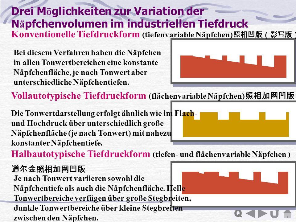 Q Drei M ö glichkeiten zur Variation der N ä pfchenvolumen im industriellen Tiefdruck Konventionelle Tiefdruckform (tiefenvariable Näpfchen) Vollautot