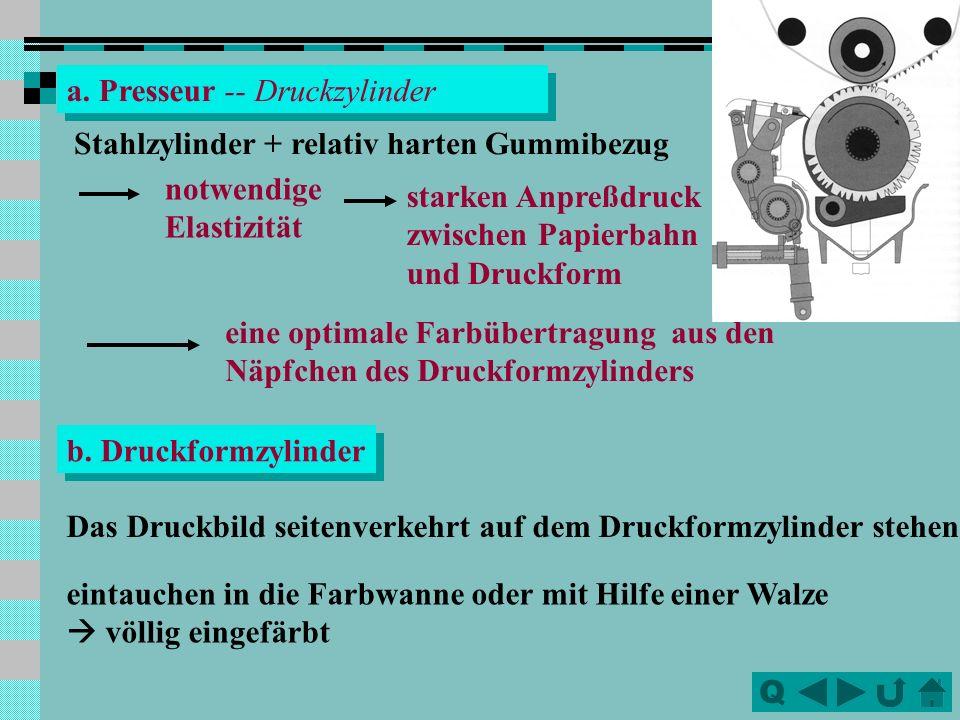 Q a. Presseur -- Druckzylinder Stahlzylinder + relativ harten Gummibezug notwendige Elastizität starken Anpreßdruck zwischen Papierbahn und Druckform