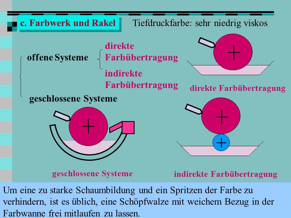 Q c. Farbwerk und Rakel Tiefdruckfarbe: sehr niedrig viskos direkte Farbübertragung geschlossene Systeme direkte Farbübertragung indirekte Farbübertra