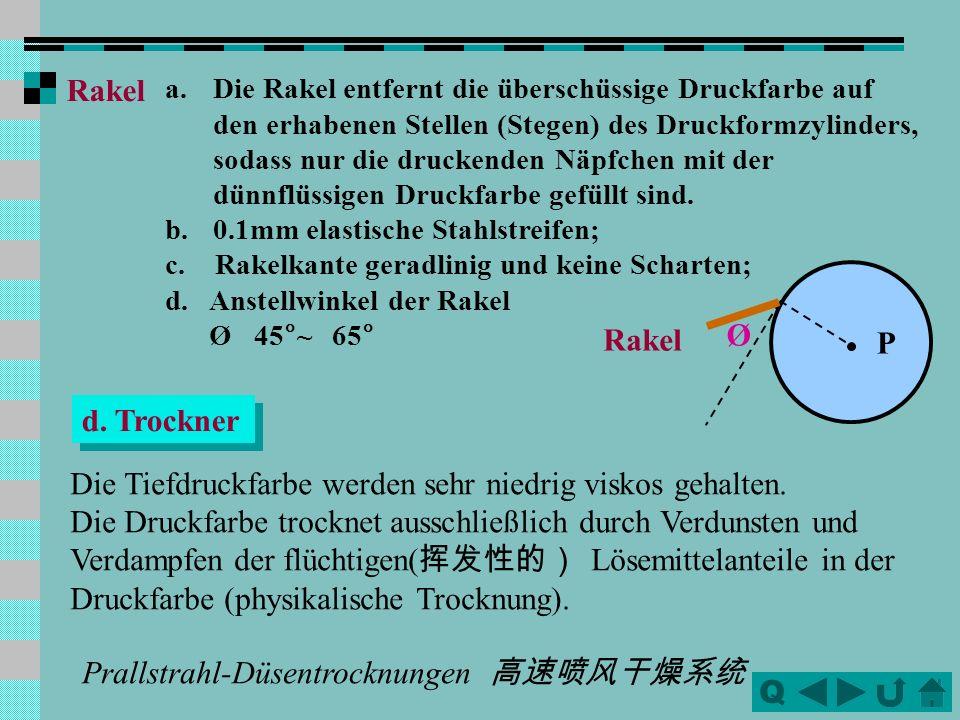 Q Rakel a.Die Rakel entfernt die überschüssige Druckfarbe auf den erhabenen Stellen (Stegen) des Druckformzylinders, sodass nur die druckenden Näpfche