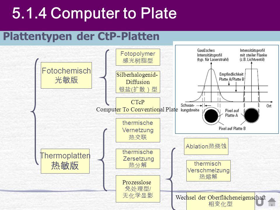 Q Fotochemisch Thermoplatten Fotopolymer Silberhalogenid- Diffusion ( thermische Zersetzung thermisch Verschmelzung thermische Vernetzung Prozesslose