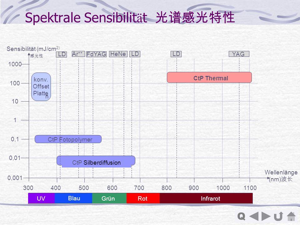 Q Spektrale Sensibilit ä t 0,001 0,01 0,1 1 10 100 1000 Sensibilität (mJ/cm 2) 30040050060070080090010001100 Ar ++ konv. Offset Platte n CtP Fotopolym