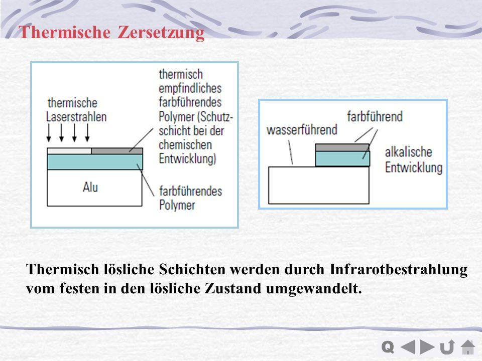 Q Thermische Zersetzung Thermisch lösliche Schichten werden durch Infrarotbestrahlung vom festen in den lösliche Zustand umgewandelt.