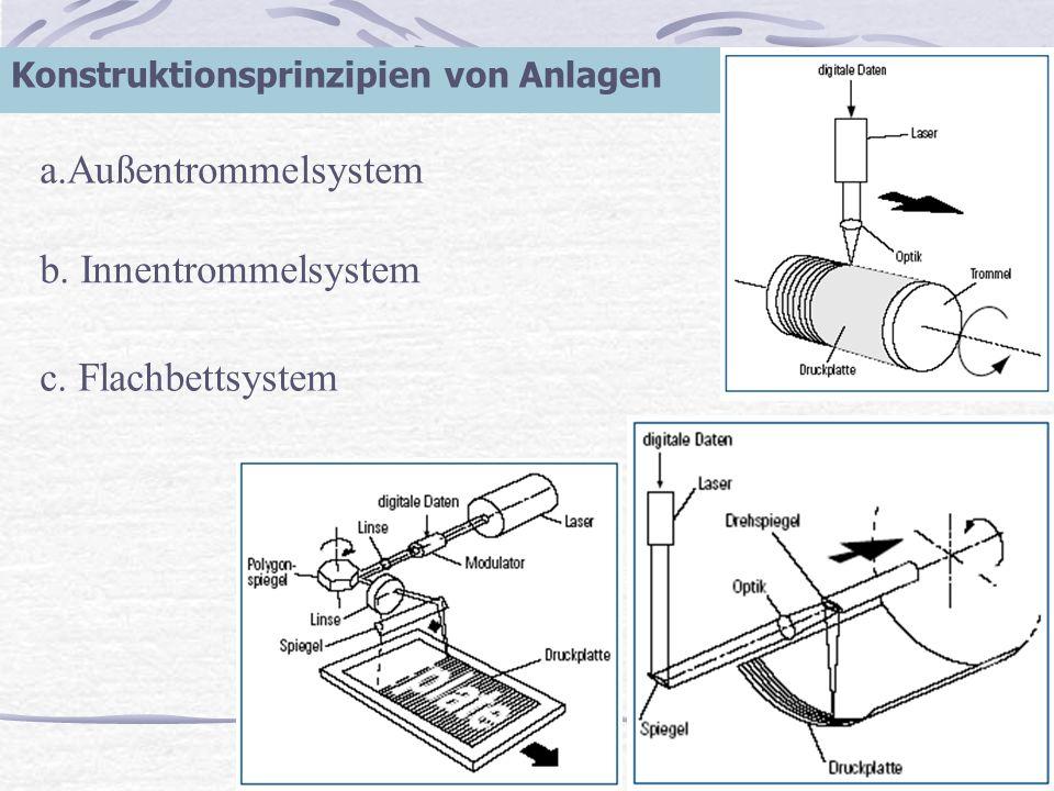 Q Konstruktionsprinzipien von Anlagen a.Außentrommelsystem b. Innentrommelsystem c. Flachbettsystem