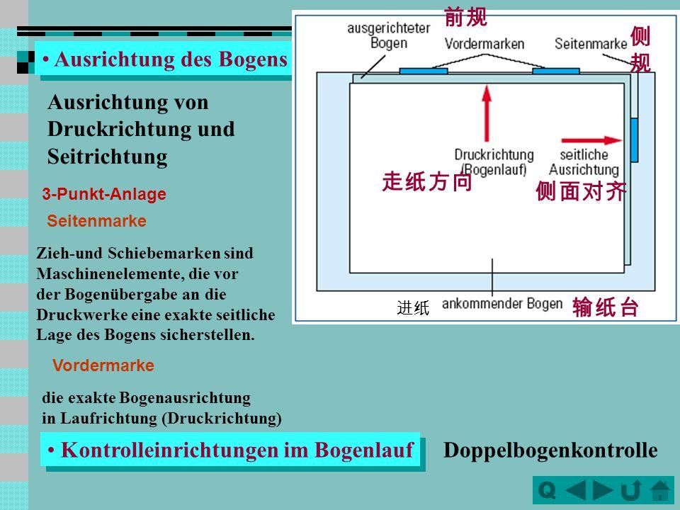 QQ Zuführsystem Anlegetisch Einzelbogenanleger : Zuführgreifer Schuppenanleger Bänder und Rollen Saugbänder