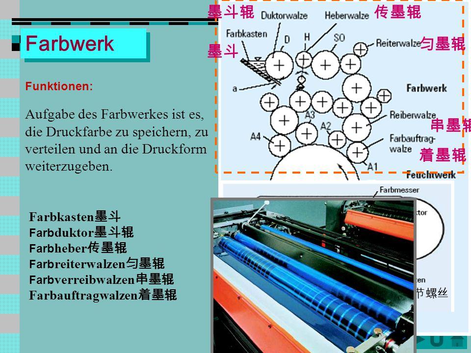 QQ Feuchtwerkprinzipien a. Heberfeuchtwerk b. Filmfeuchtwerk c. indirekter Feucht- mittelauftrag über Farbwalze d. Bürstenfeuchtwerk e. Schleuder- feu