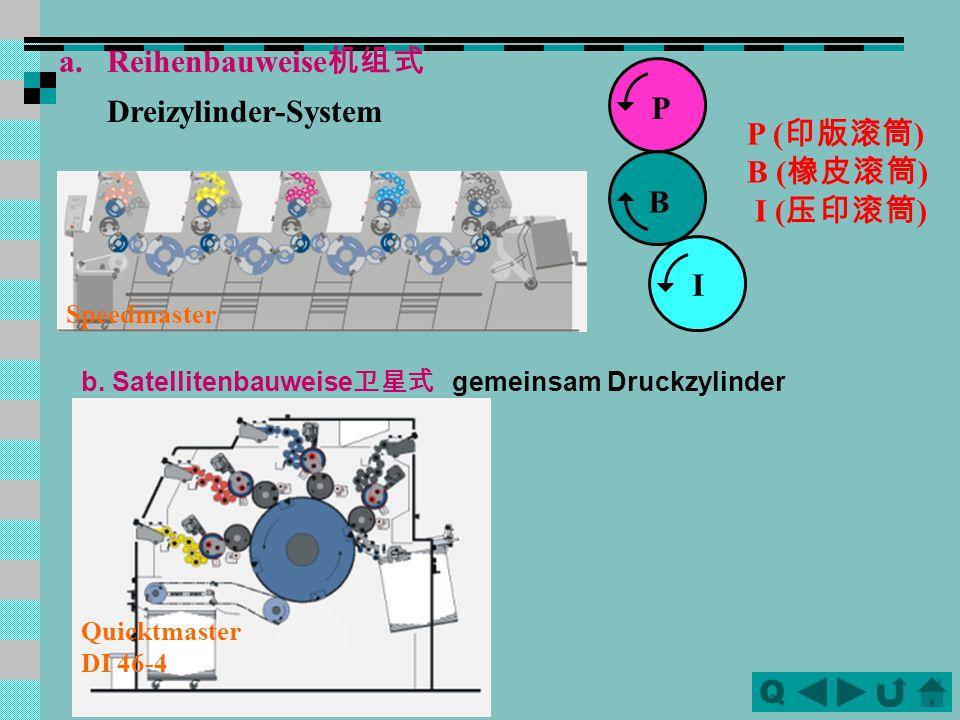 QQ Durch Anpresskraft wird die Farbe von Druckform über Gummizylinder auf den Bedruckstoff übertragen. Druckformzylinder Gummituchzylinder (Gegen)Druc