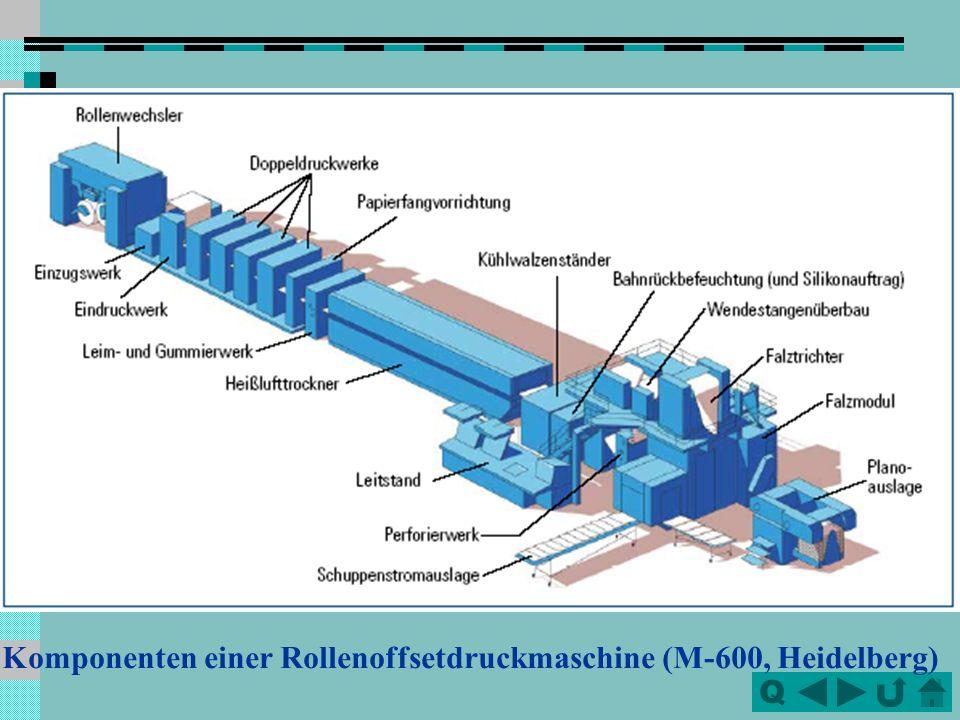QQ B.Rollen-Offsetdruckmaschinen Bahnabrollung, Bahneinzugswerk, Druckwerke, (Trockner, Kühlwerk,) Falzapparat bzw. Querschneider