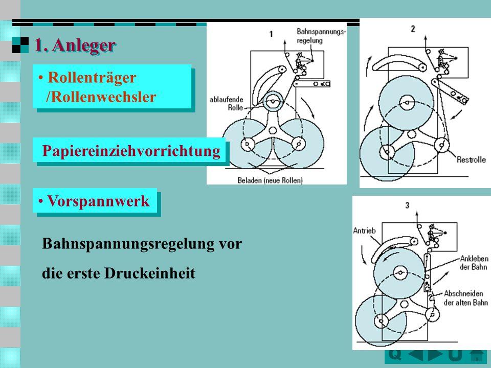 QQ Sorten: Heatset-Verfahren --für Akzidenzen, Zeitschriften und Illustrationen Coldset-Verfahren -- Offset-Zeitungs-Rotationsdruckmaschinen