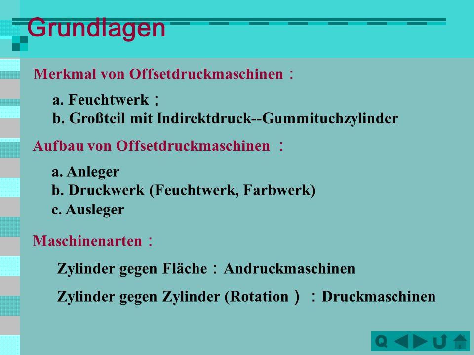 QQ Grundlagen Merkmal von Offsetdruckmaschinen a.Feuchtwerk b.