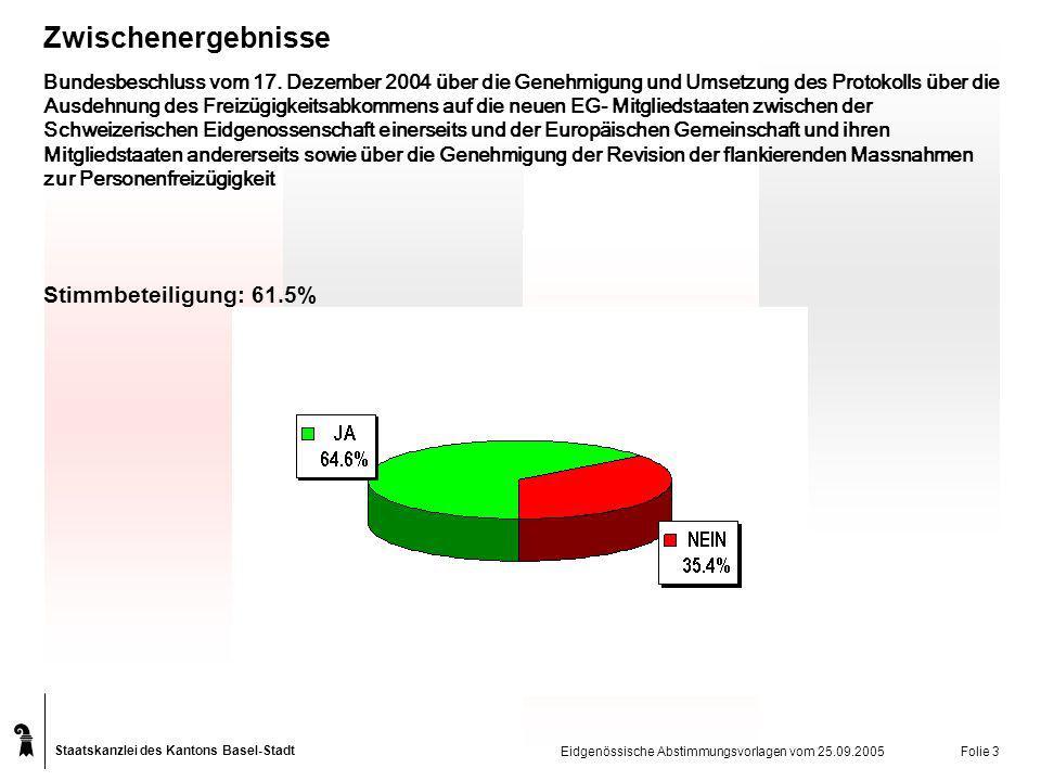 Staatskanzlei des Kantons Basel-Stadt Eidgenössische Abstimmungsvorlagen vom 25.09.2005 Folie 3 Bundesbeschluss vom 17.