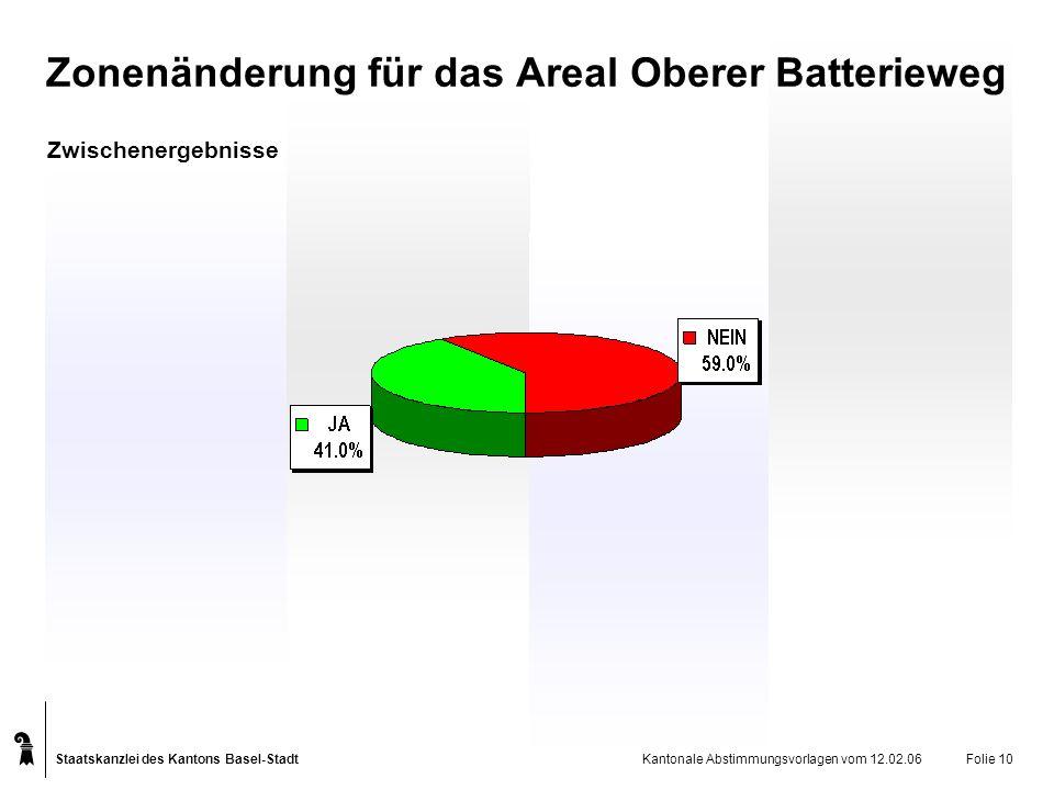 Staatskanzlei des Kantons Basel-Stadt Kantonale Abstimmungsvorlagen vom 12.02.06Folie 10 Zonenänderung für das Areal Oberer Batterieweg Zwischenergebnisse