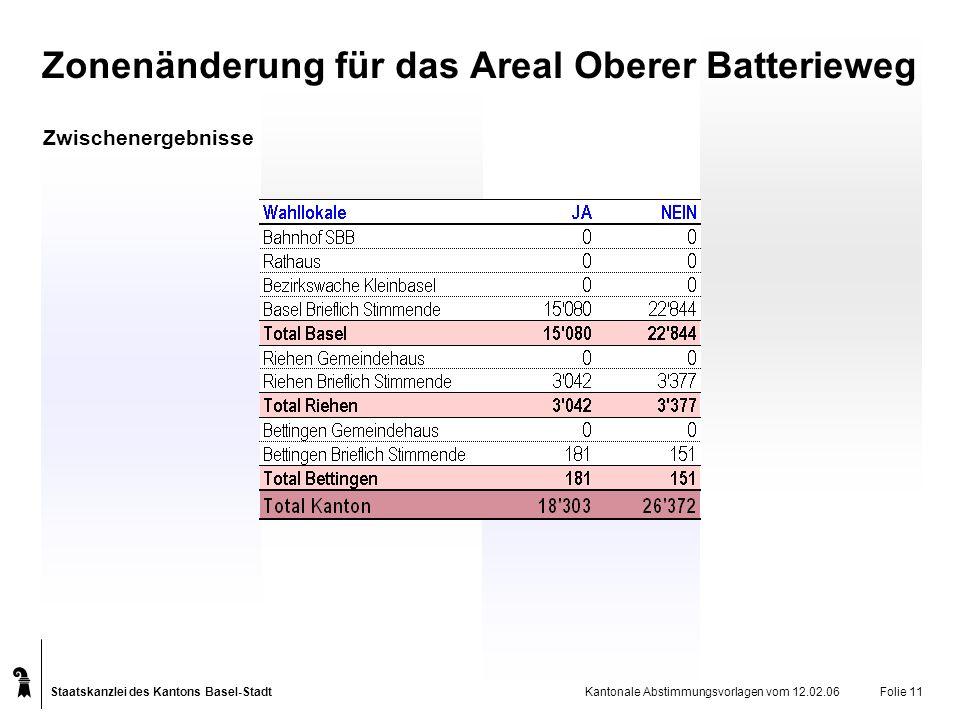 Staatskanzlei des Kantons Basel-Stadt Kantonale Abstimmungsvorlagen vom 12.02.06Folie 11 Zwischenergebnisse Zonenänderung für das Areal Oberer Batterieweg