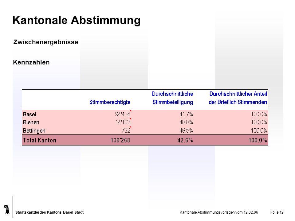 Staatskanzlei des Kantons Basel-Stadt Kantonale Abstimmungsvorlagen vom 12.02.06Folie 12 Kantonale Abstimmung Zwischenergebnisse Kennzahlen