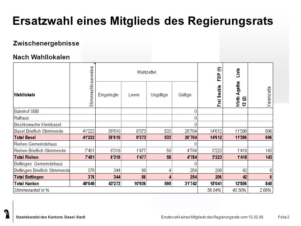 Staatskanzlei des Kantons Basel-Stadt Nach Wahllokalen Ersatzwahl eines Mitglieds des Regierungsrats vom 12.02.06Folie 2 Zwischenergebnisse Ersatzwahl eines Mitglieds des Regierungsrats