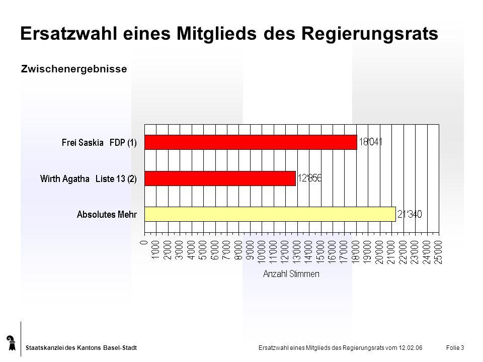 Staatskanzlei des Kantons Basel-Stadt Ersatzwahl eines Mitglieds des Regierungsrats Ersatzwahl eines Mitglieds des Regierungsrats vom 12.02.06Folie 3 Zwischenergebnisse