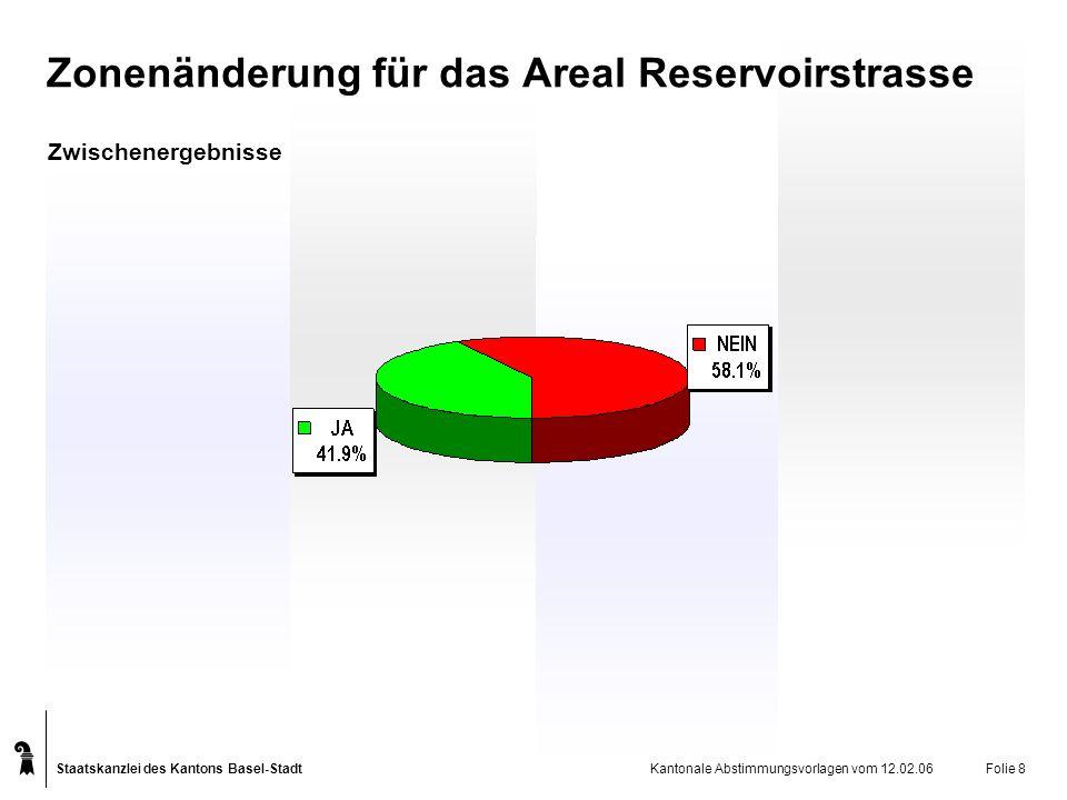 Staatskanzlei des Kantons Basel-Stadt Kantonale Abstimmungsvorlagen vom 12.02.06Folie 8 Zonenänderung für das Areal Reservoirstrasse Zwischenergebnisse