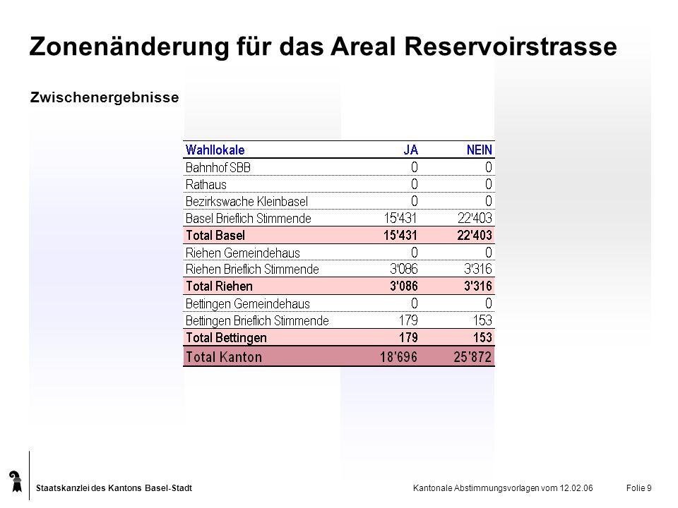 Staatskanzlei des Kantons Basel-Stadt Kantonale Abstimmungsvorlagen vom 12.02.06Folie 9 Zwischenergebnisse Zonenänderung für das Areal Reservoirstrasse
