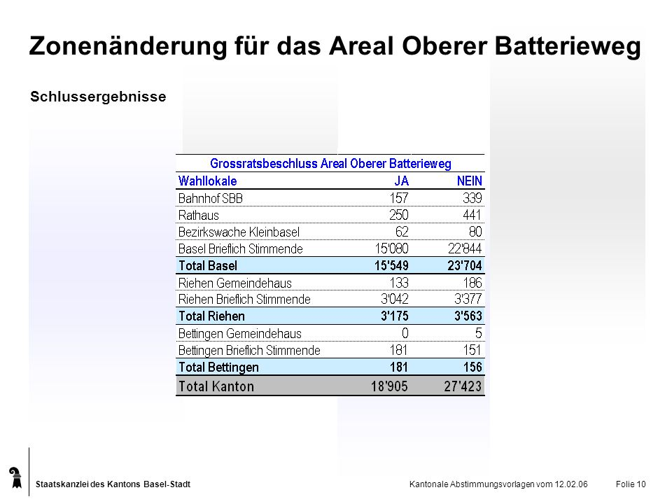Staatskanzlei des Kantons Basel-Stadt Kantonale Abstimmungsvorlagen vom 12.02.06Folie 10 Schlussergebnisse Zonenänderung für das Areal Oberer Batterie